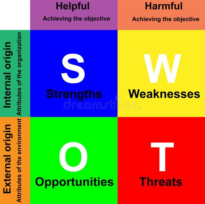 SWOT Analizy Diagram