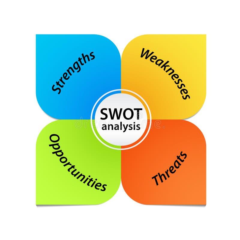 SWOT Analizy Diagram royalty ilustracja