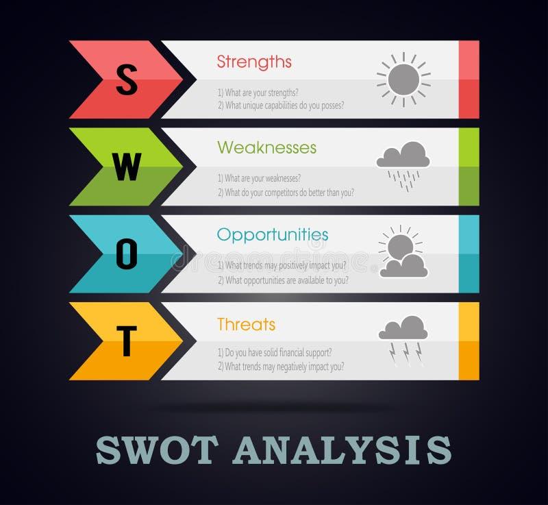 SWOT analizy infographic szablon z głównymi celami royalty ilustracja