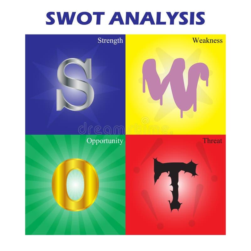 SWOT analizy Kolorowy diagram royalty ilustracja