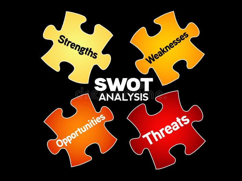 SWOT analizy strategii biznesowej zarządzanie ilustracji