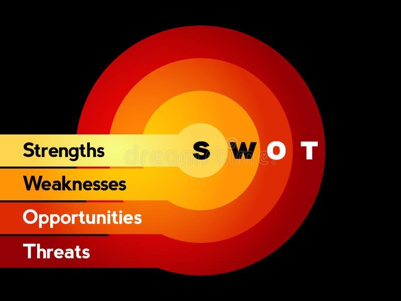 SWOT analizy strategii biznesowej zarządzanie royalty ilustracja