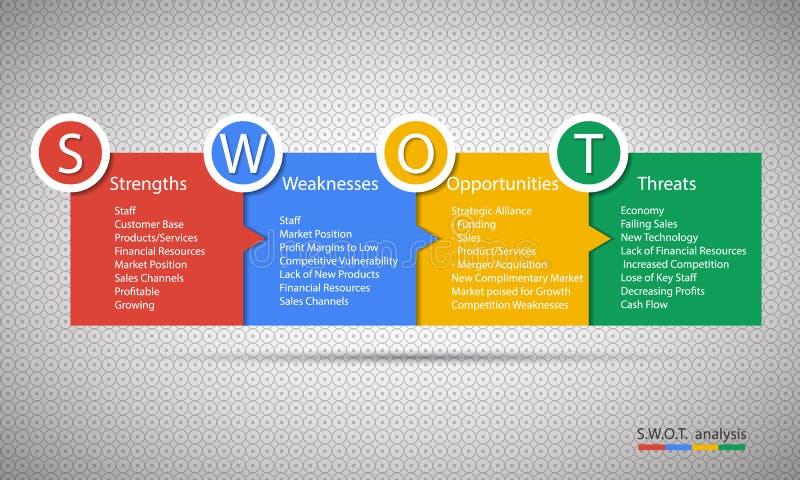 SWOT analizy strategii diagram ilustracji