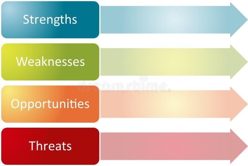 SWOT analyse bedrijfsdiagram vector illustratie