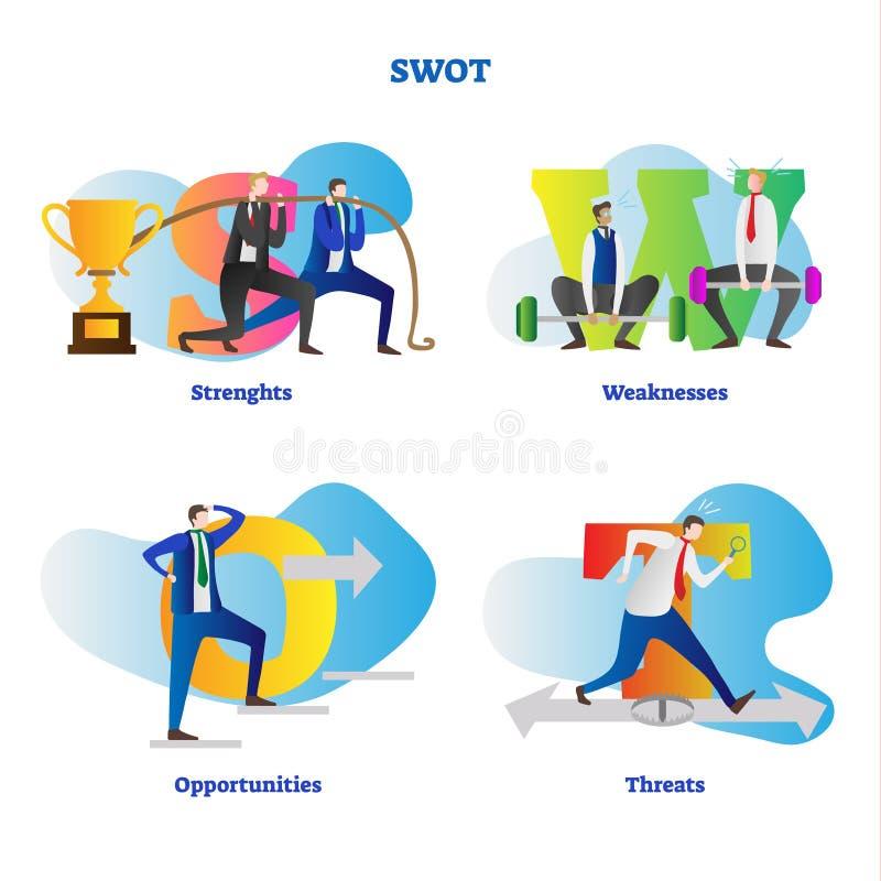 SWOT analyse vectorillustratie Kleurrijke de reeksbetekenis van de brieveninzameling van sterke punten, zwakheden, kansen en bedr vector illustratie