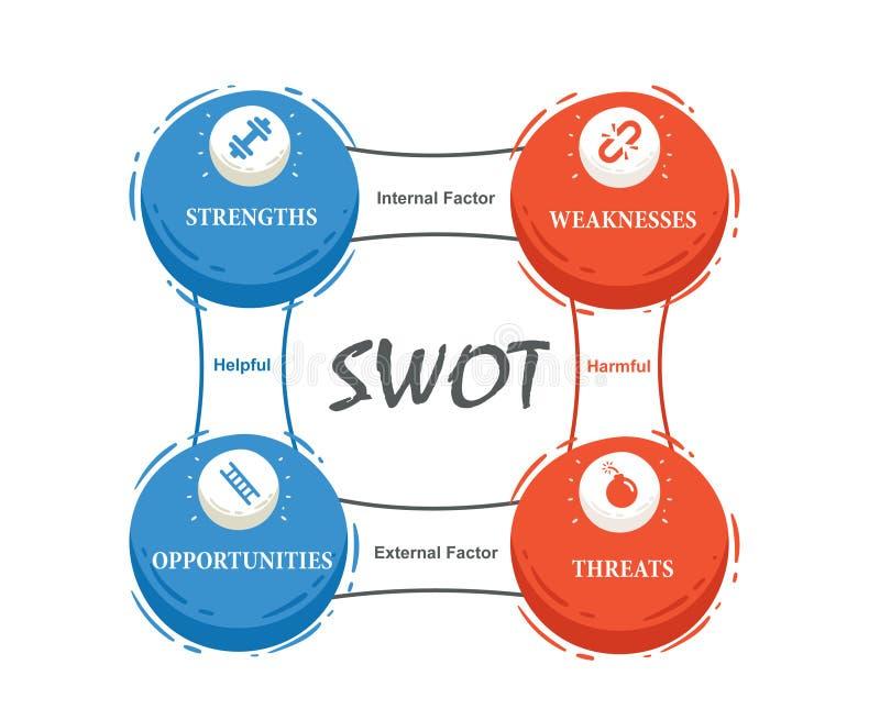 SWOT-analyse voor Bedrijfsontwikkeling en de Groei stock afbeelding