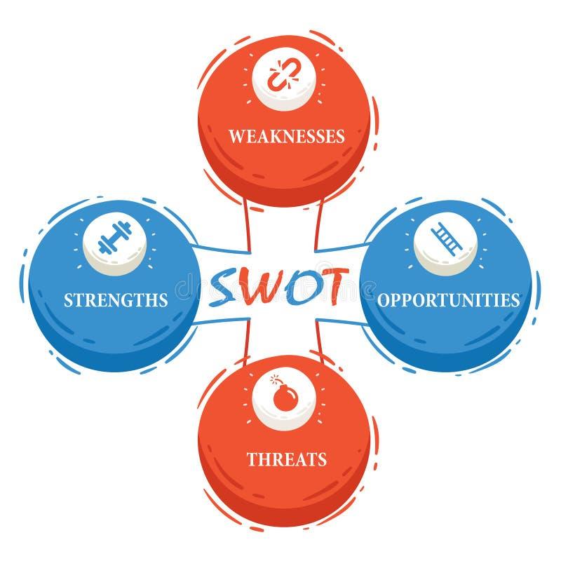 SWOT-analyse voor Bedrijfsverbetering stock afbeelding