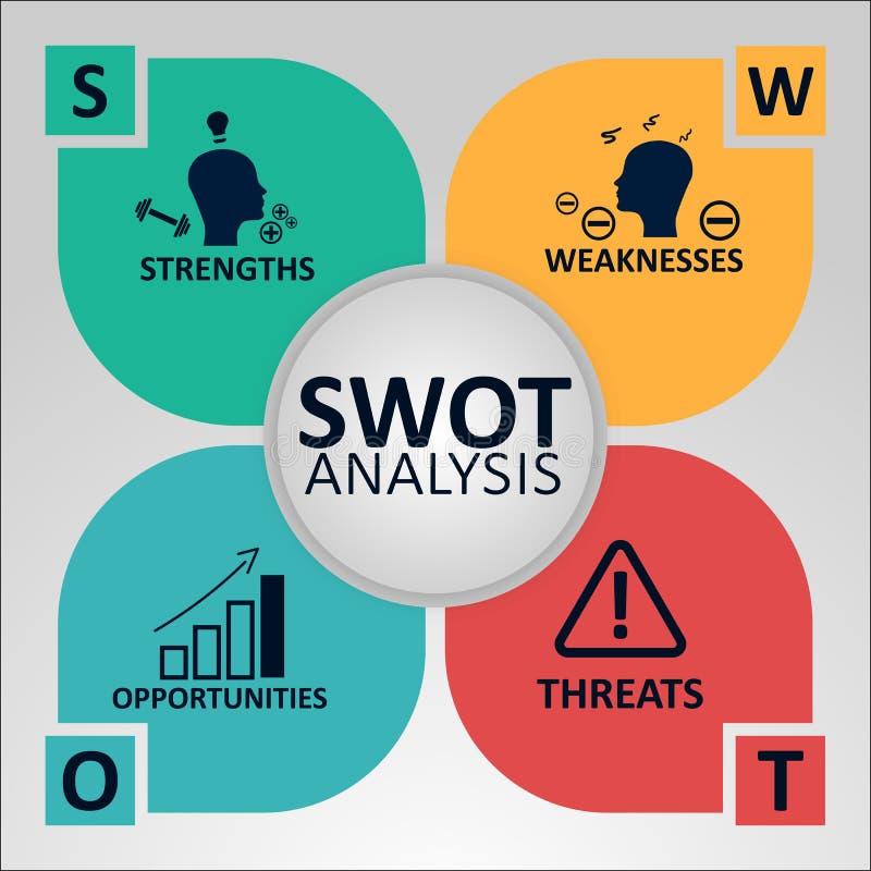 Swot analyseconcept Sterke punten, Zwakheden, Kansen en Bedreigingen van het Bedrijf Vectorillustratie met pictogrammen vector illustratie