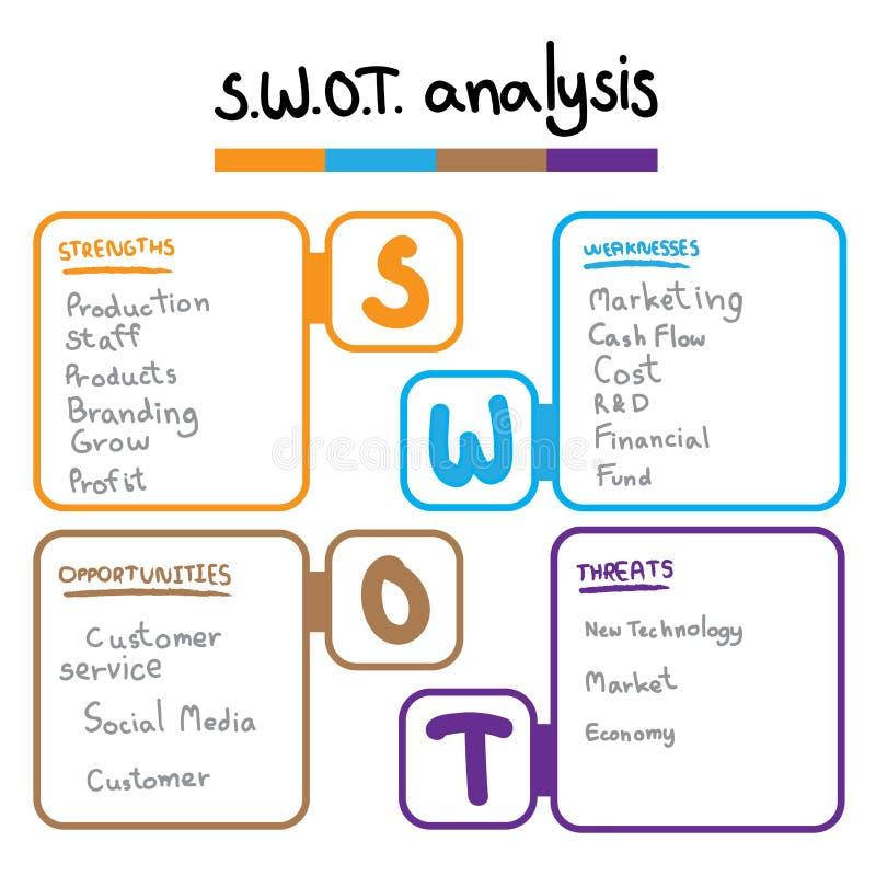 SWOT Analysetabellenschablone mit Stärke, Schwächen, Gelegenheiten und Drohung, die infographic Designschablone, 4 Rechteck tex stock abbildung