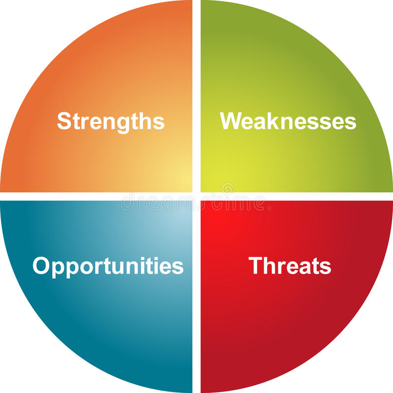 SWOT analysis business diagram royalty free illustration