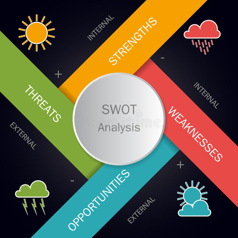 SWOT analysis circle template with main objectives stock illustration