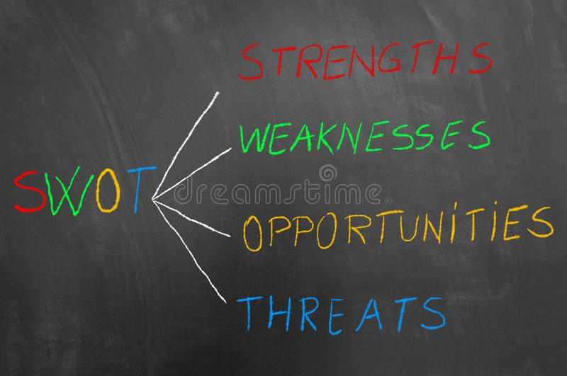 Swot analysis colorful chalk text sketch on blackboard royalty free stock images