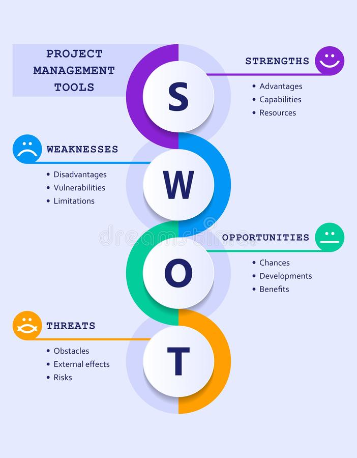 Swot analysis evolution chart with explanations and main objectives - emoticons royalty free illustration