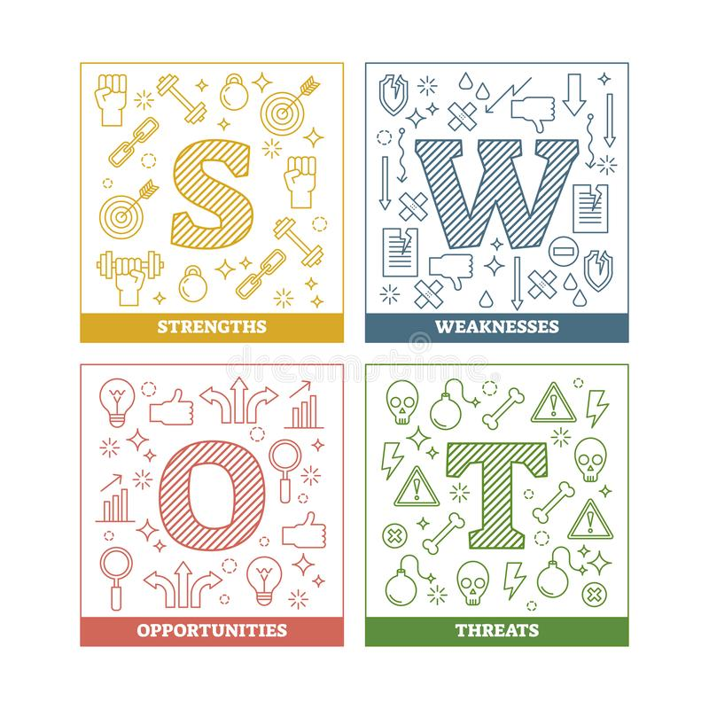 SWOT analysis principle, outline vector illustration diagram. SWOT analysis outline vector illustration diagram with symbols for presentation.Colorful isolated royalty free illustration