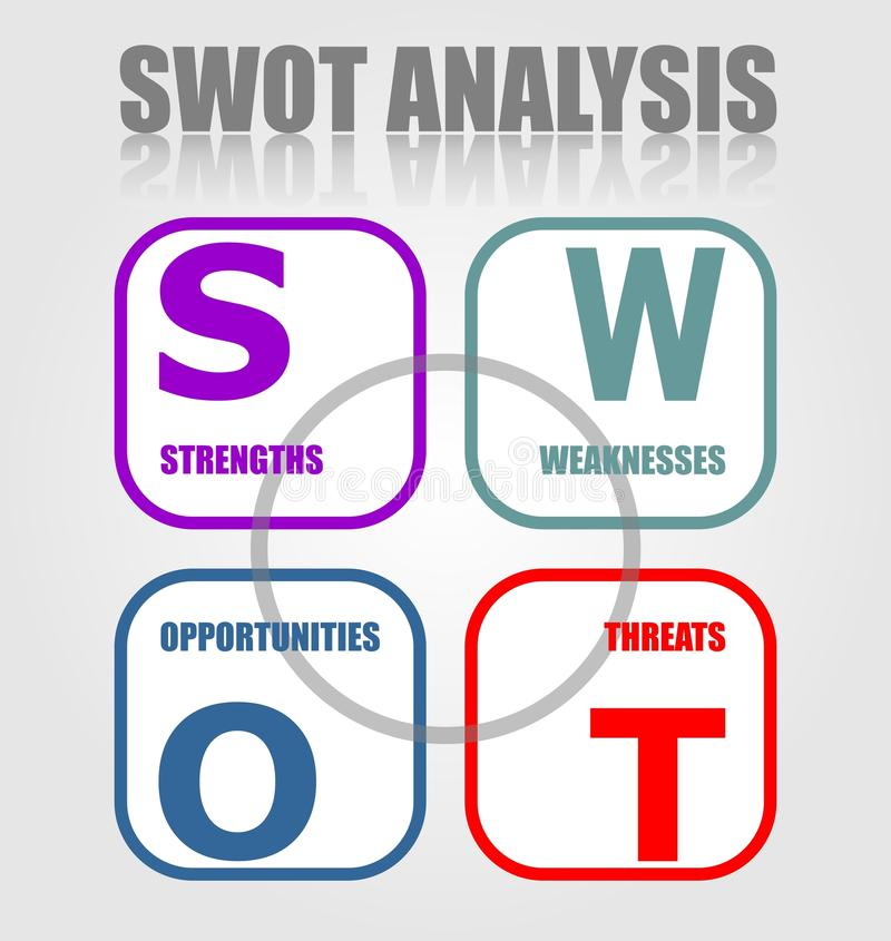 SWOT Analysis Strategy Diagram in minimalist design. Strenghts, Weaknesses, Opportunities, Threats. vector illustration