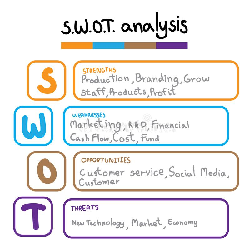 SWOT Analysis Table Template With Strength, Weaknesses ...