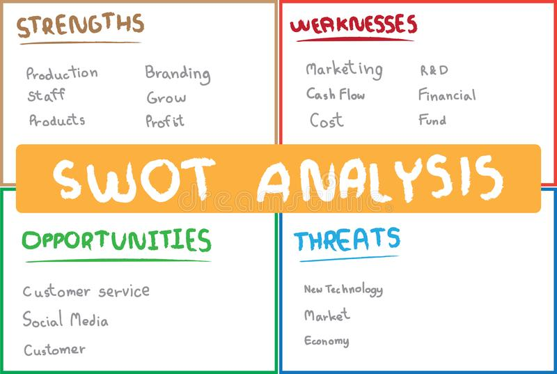 report on time management swot analysis Swot analyses of infrastructure networks' ownership and  swot analyses of infrastructure networks' ownership and governance  3 detailed swot analysis.