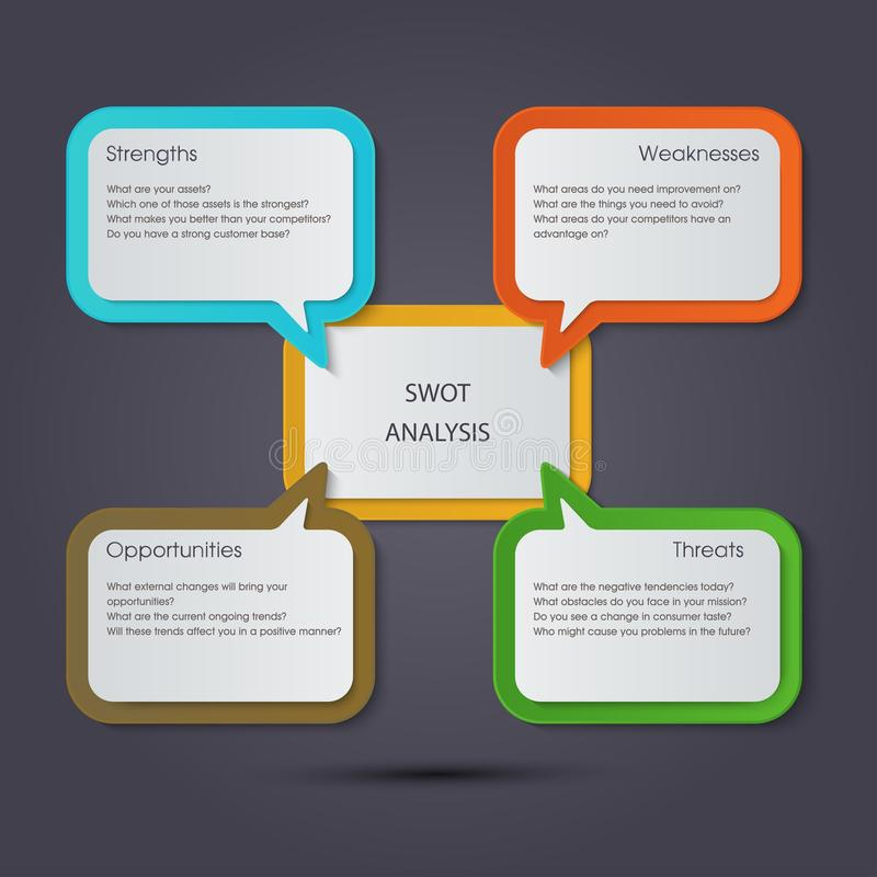 SWOT Analysis template with main objectives - text box design. SWOT Analysis template with main objectives - different color text box design royalty free illustration