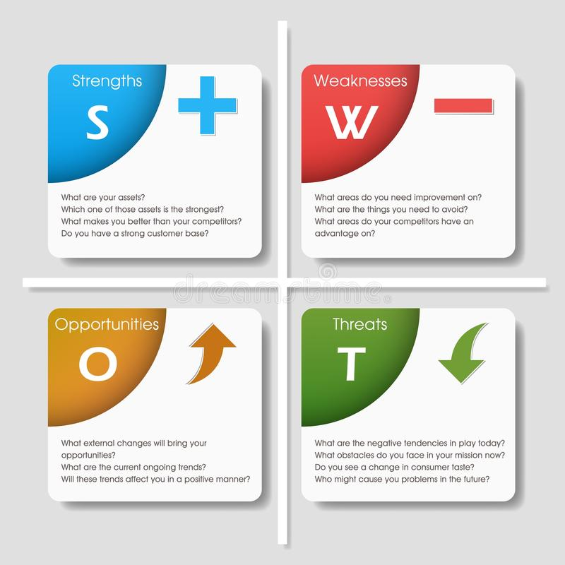 Swot Analysis Template With Main Questions Stock Vector