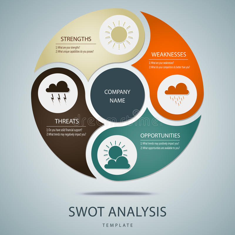 SWOT analysis template with main questions royalty free illustration