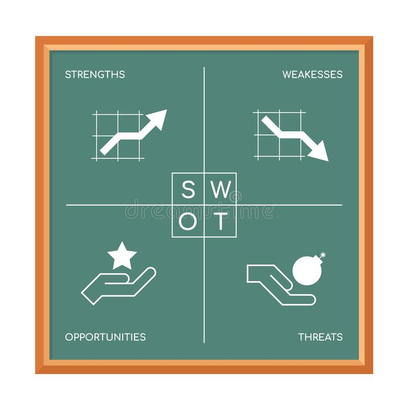 SWOT Chart strength , weakesses , opportunities and threats with icon sign and text sign in blackboard Vector illustration design royalty free illustration