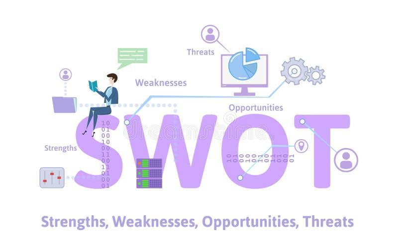 SWOT, forças, fraquezas, oportunidades, e ameaças Tabela do conceito com palavras-chaves, letras e ícones Plano colorido ilustração royalty free