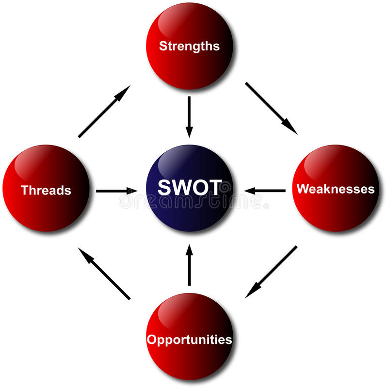 SWOT het Diagram van de Analyse vector illustratie