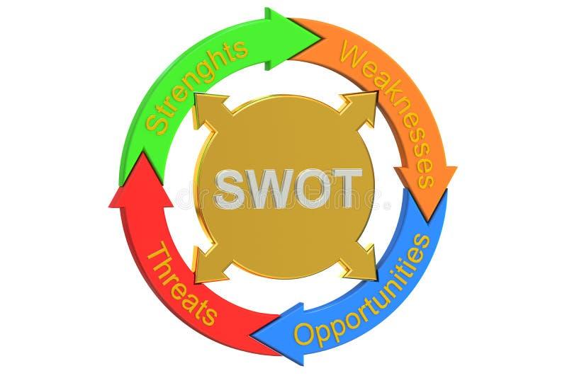 SWOT pojęcie, 3D rendering ilustracja wektor