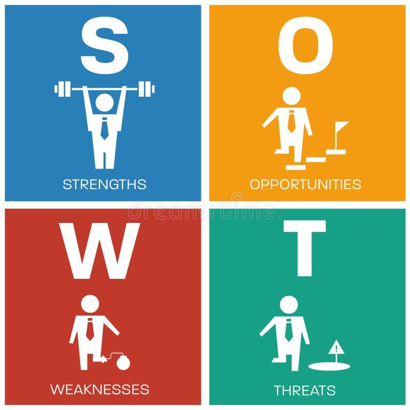SWOT siłę, siła, sposobności i zagrożenia z biznesową istotą ludzką podpisują wewnątrz blokowego diagrama Wektorowego ilustracyjn ilustracji