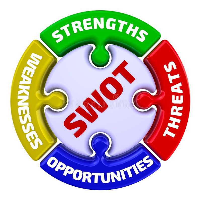 swot Stärken, Schwächen, Gelegenheiten, Drohungen Das Kennzeichen in Form eines Puzzlespiels stock abbildung