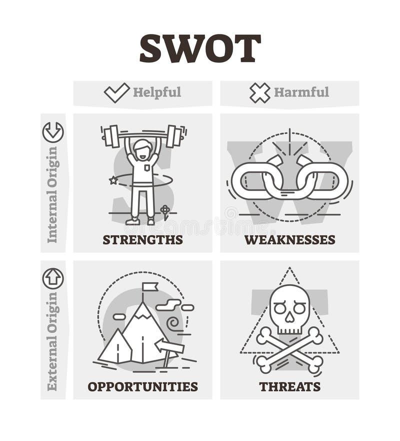 SWOT vectorillustratie De BW geschetste analyse van de bedrijfsprojectstrategie stock illustratie