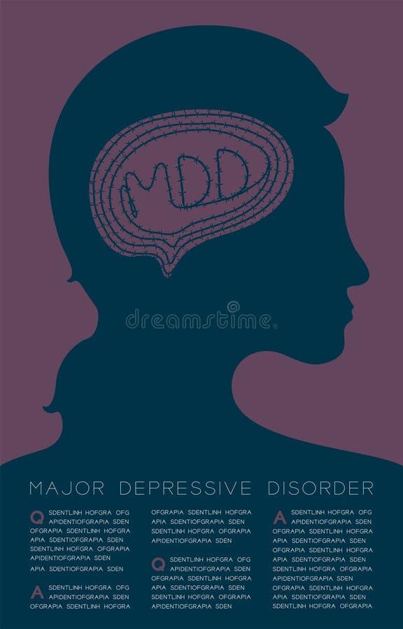 Sylwetki kobieta z drutu kolczastego mózg, MDD tekst i szablonu układu projekt, Ważny depressive nieładu pojęcia, plakata lub ulo ilustracji