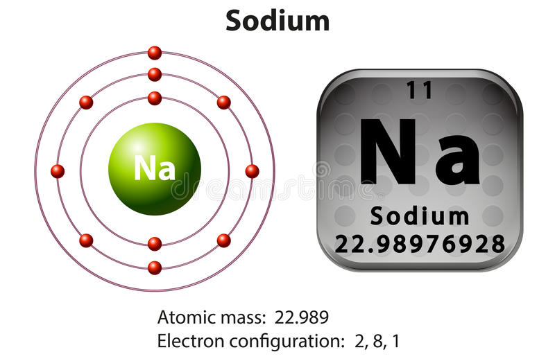 Symbol and electron diagram for Sodium. Illustration royalty free illustration