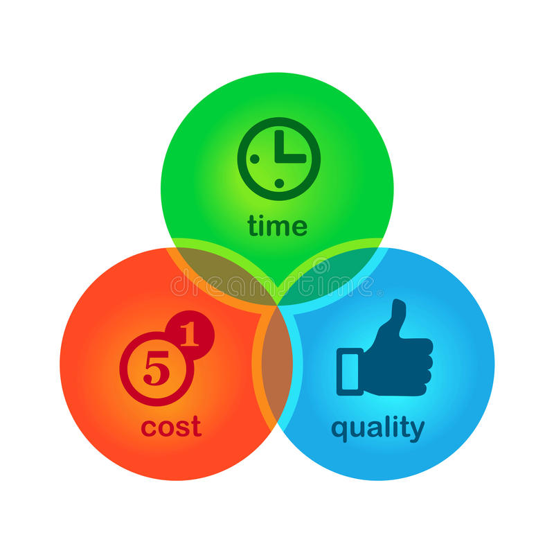 Symbol of success. Cost, time, quality. Cost, time, quality. Symbol of success stock illustration