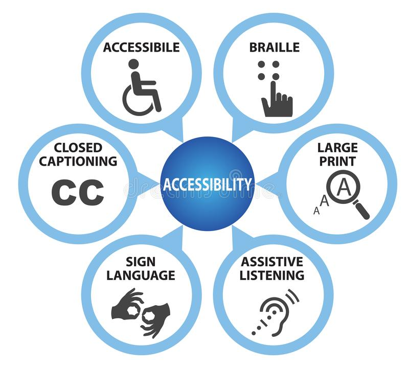 Symbols of accessibility with caption. Concept isolated on white background royalty free illustration