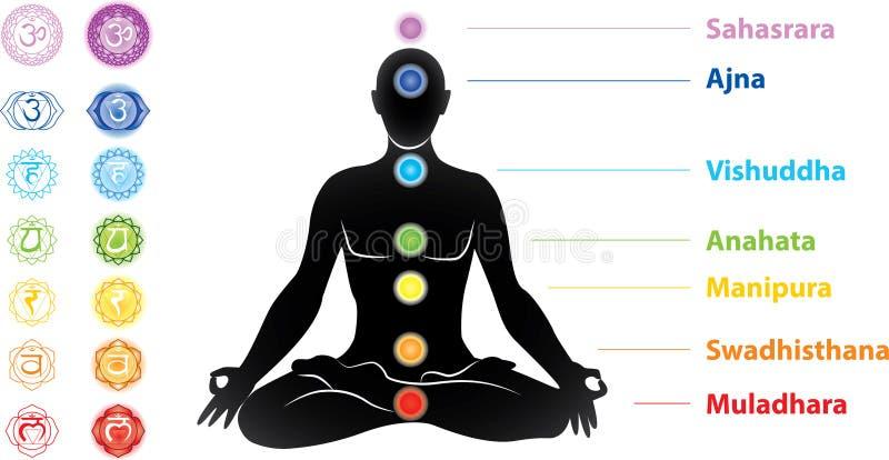Symbols of seven chakras and man silhouette stock illustration