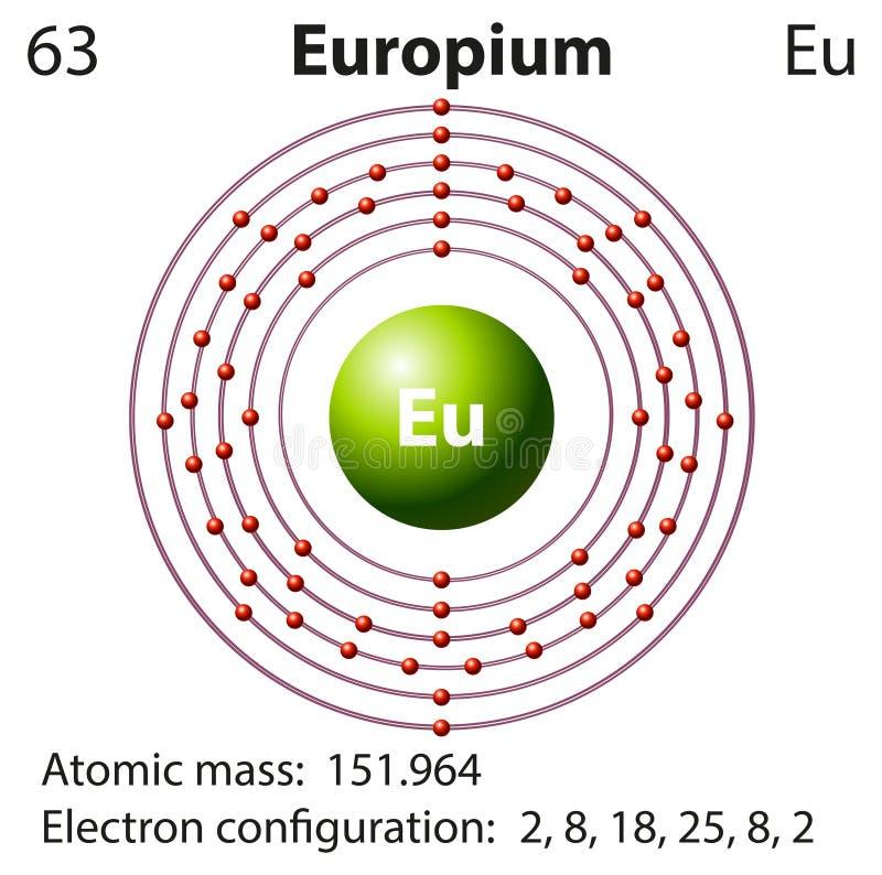 Symbolu i elektronu diagram dla europu ilustracji