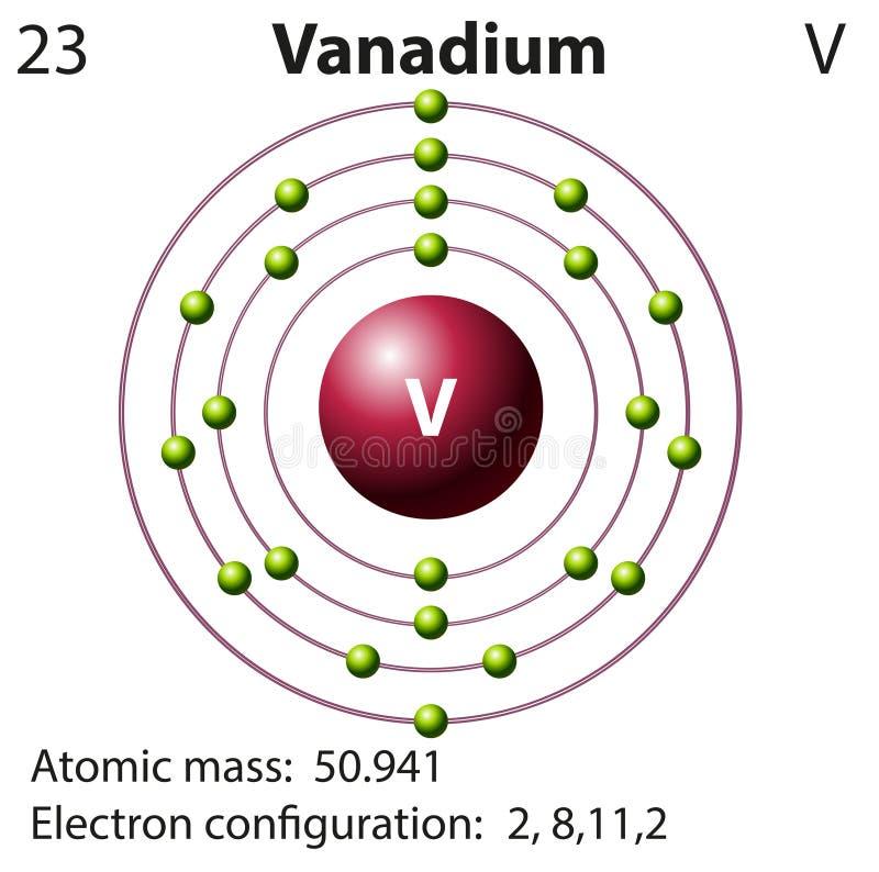 Symbolu i elektronu diagram dla wanadu ilustracja wektor