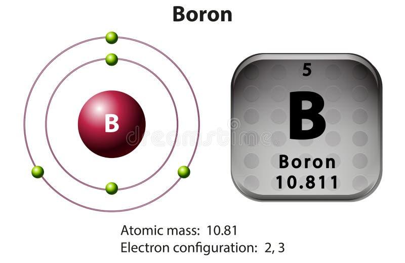 Symbolu i elektronu diagrama Boron royalty ilustracja