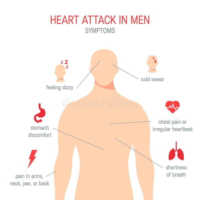 Symptômes de crise cardiaque dans le style plat, vecteur illustration libre de droits