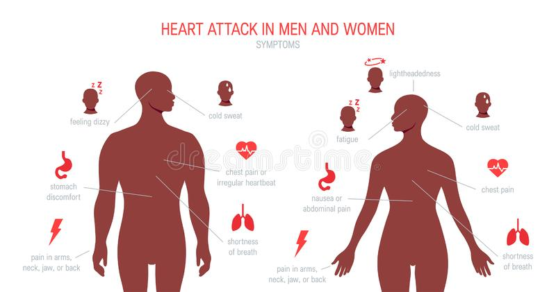 Symptômes de crise cardiaque dans le style plat, vecteur illustration stock