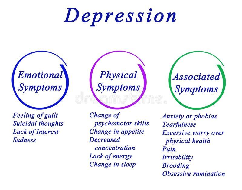 Symptômes de dépression illustration stock