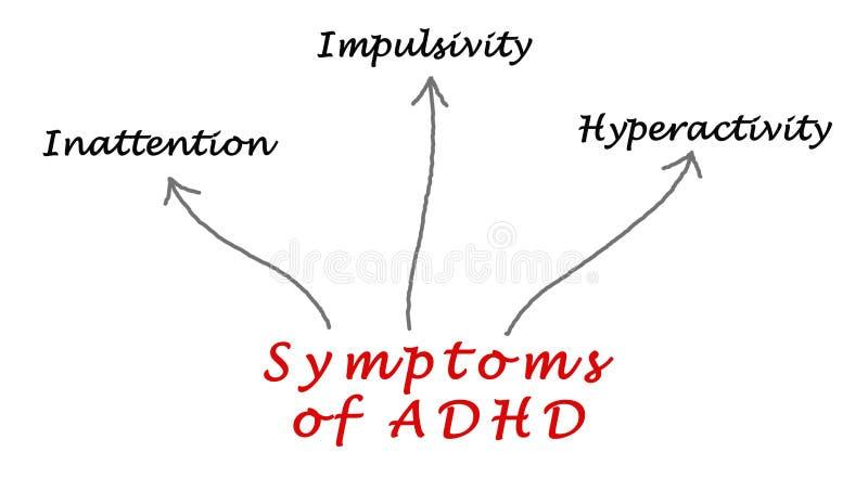 Symptômes d'ADHD photo stock