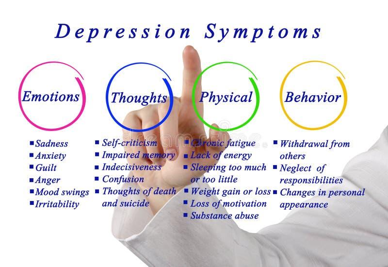 Symptômes de dépression images libres de droits