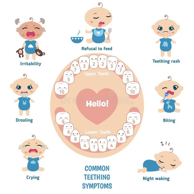 Symptômes de dentition de bébé illustration stock