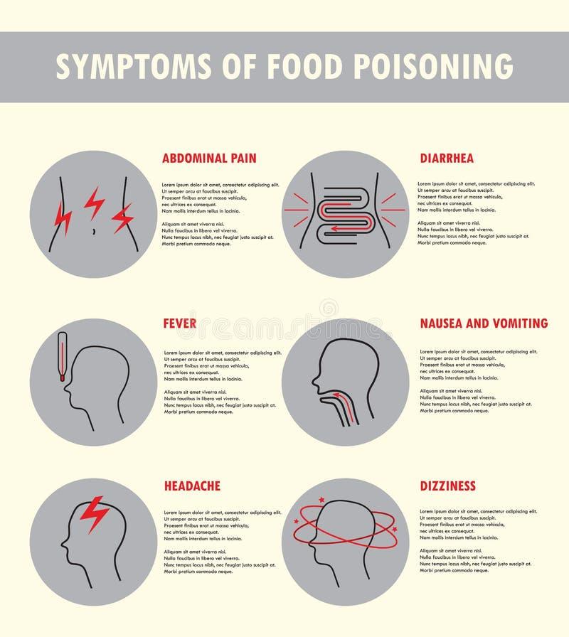 Symptômes de l'intoxication alimentaire Illustration de vecteur illustration de vecteur