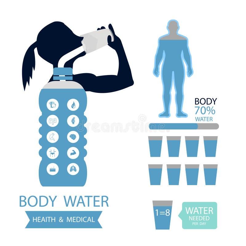 Symptômes infographic de déshydratation d'icône de l'eau de boissons d'illustration de santé de corps illustration libre de droits