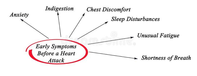 Symptômes tôt avant crise cardiaque illustration libre de droits