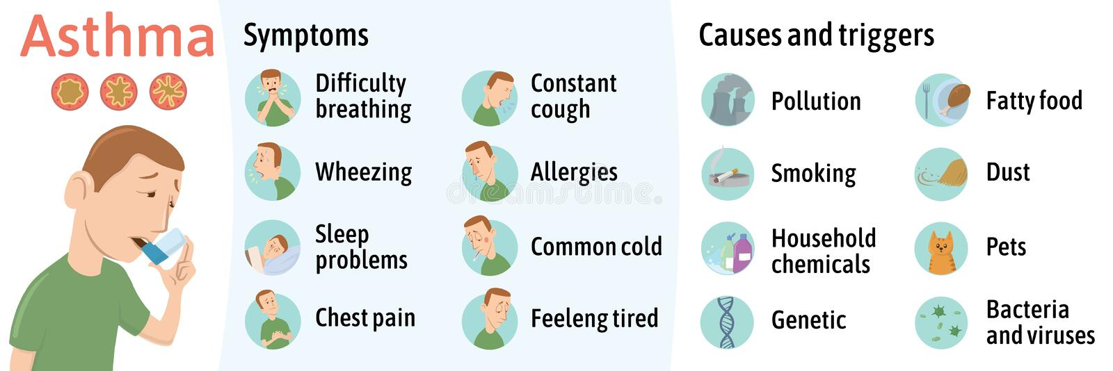 The symptoms and causes of asthma, infographics. Vector illustration for medical journal or brochure. Young man using royalty free illustration