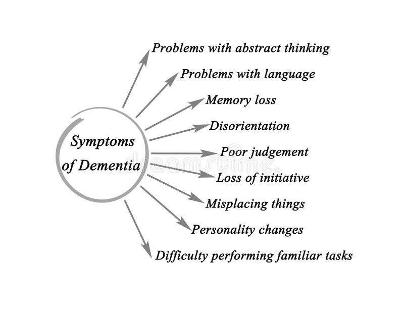 Symptoms of Dementia. Diagram of Symptoms of Dementia vector illustration